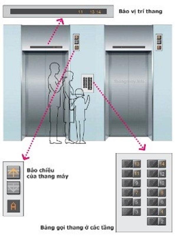 giải mã ký tự thang máy